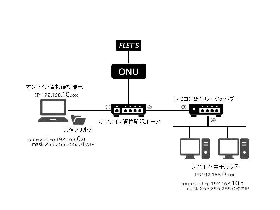 オン資端末接続イメージ